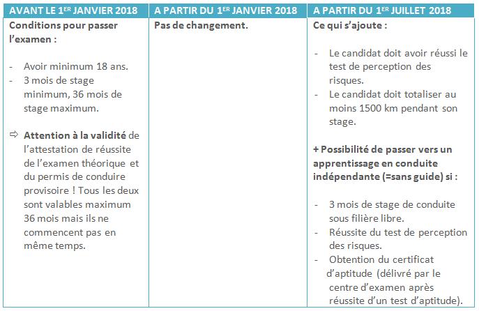 Test De Conduite >> Du Nouveau Pour Devenir Conducteur L Examen Pratique News Aubange